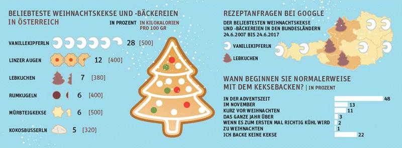 Beliebtesten Weihnachtskekse.Die Lieblingskekse Der österreicher Datenpunkt Derstandard At