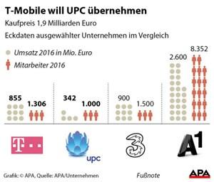Stadt Wien Hält Weiter Anteile An Upc It Business Derstandardat