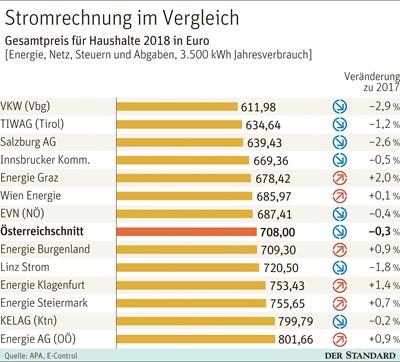 Online-Dating niedrigere Standards Schweizer datieren Zoll