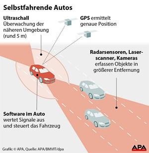 USA: Erster tödlicher Unfall: Selbstfahrendes Uber-Auto rammt ...