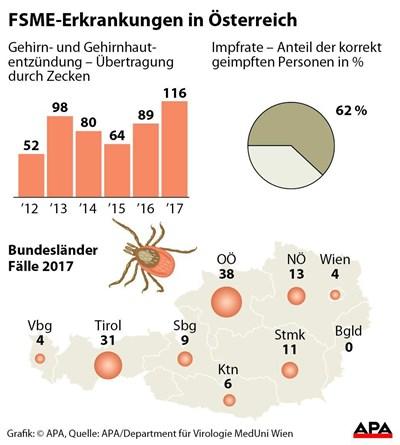 Fsme Fälle In österreich Nehmen Wieder Zu Fsmezecken