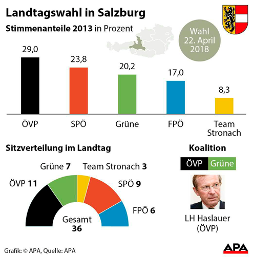 Salzburg Wahl