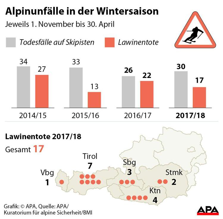 https://images.derstandard.at/img/2018/05/08/AlpinunfaelleBreiteKLEINER1200pix.png?w=750&s=74414a09