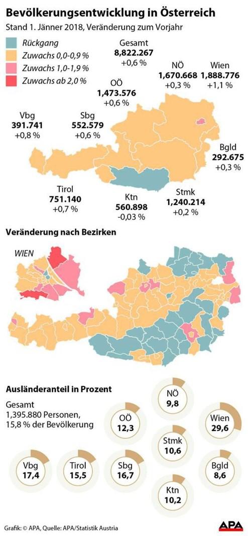 Österreichs Bevölkerung ist leicht angewachsen - Umfragen ...