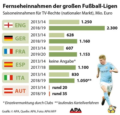 Premier League Tv Rechte Deutschland