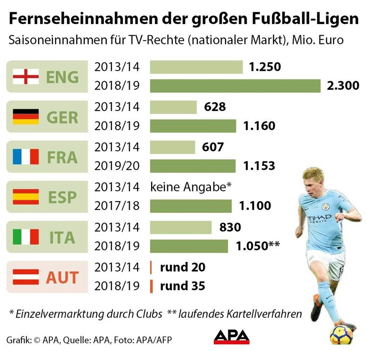 Fussball Funf Topligen Europas Bei Tv Einnahmen Uber