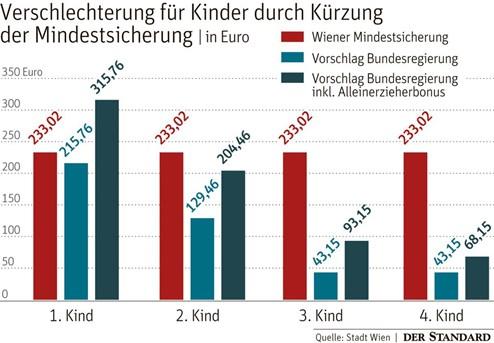 Mindestsicherung Neu Trifft Vor Allem Kinder Wien Will Sich