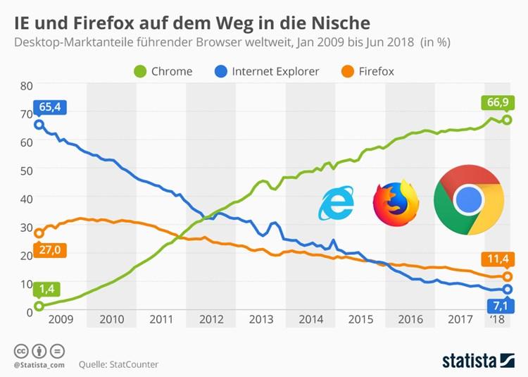 """Browserkrieg"""" entschieden? Chrome überrollt Firefox und Edge ..."""