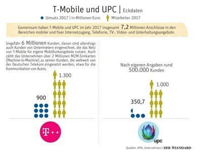 Warum T Mobile Den Internet Anbieter Upc Gekauft Hat Telekom