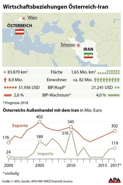Wie Sich Die Us Sanktionen Für Den Iran Auf österreich Auswirken