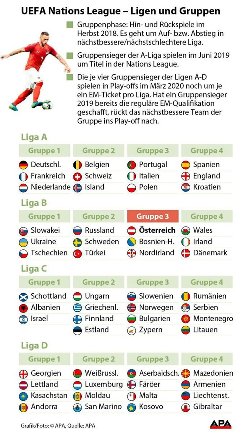 Wie Funktioniert Die Nations League