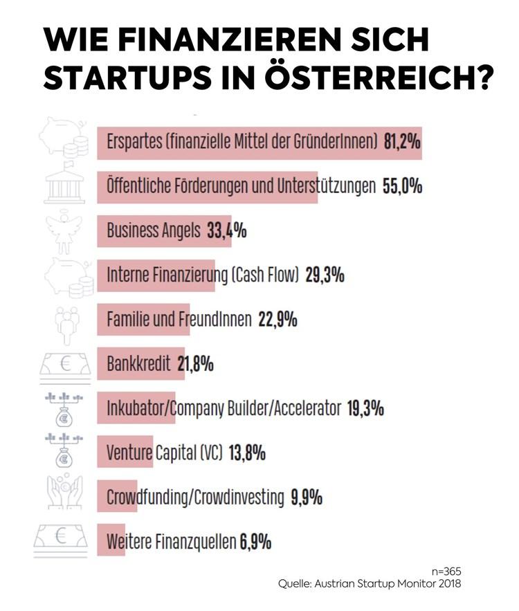 Startups Finanzieren