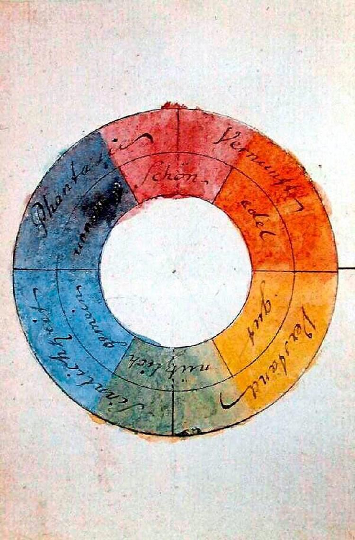 Farbenlehre Als Goethe Glaubte Newton Widerlegt Zu Haben
