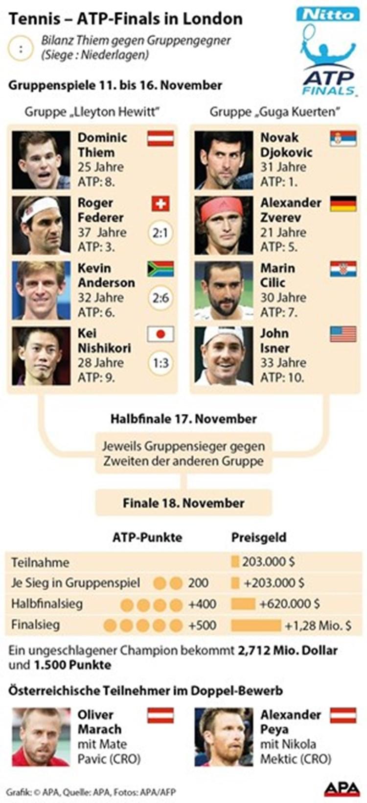 Im Zeichen Der Superstars Federer Und Djokovic Atp World Tour Finale Derstandard At Sport
