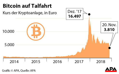 bitcoin kurs usd)