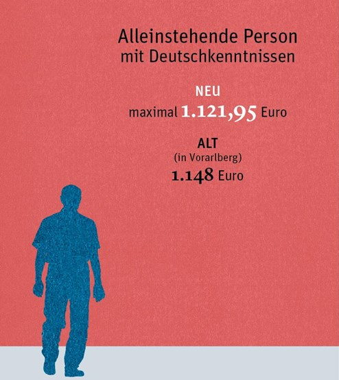 Wann Das Sozialamt Auf Vermögen Zugreift Und Was B1 Deutschniveau