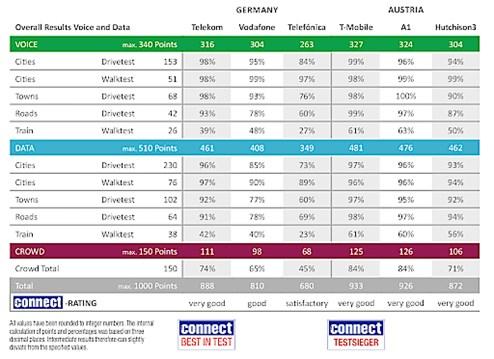 ff5369ce4228e Mobilfunk-Netztest  T-Mobile schlägt erstmals A1 - Telekom ...