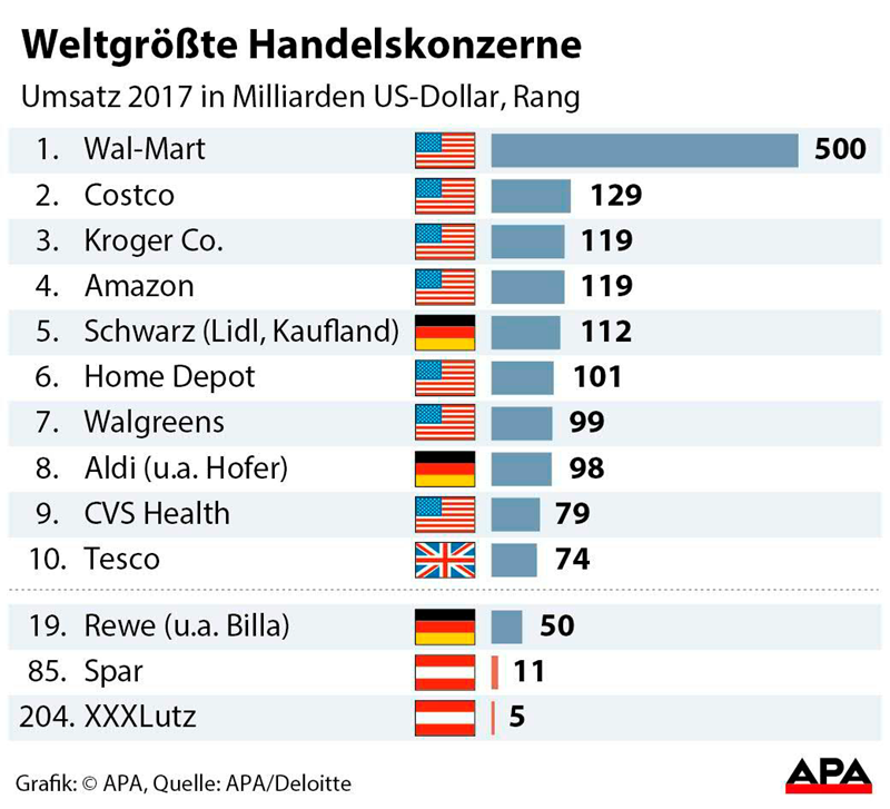 83a782d6edb801 Die heimische Möbelkette XXXLutz erreichte Platz 204 (Vorjahr: 205). Laut  dem Deloitte-Bericht steigerten die 250 umsatzstärksten  Einzelhandelsunternehmen ...
