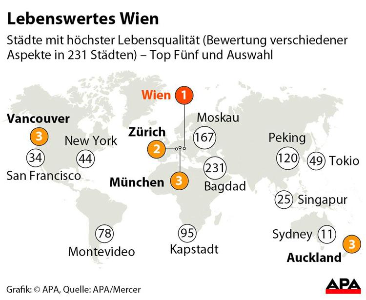 Wien Ist Zum Zehnten Mal In Folge Lebenswerteste Stadt Der
