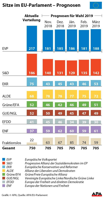 Prognose Europawahl österreich