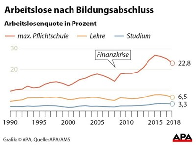 Jobs Für Weniger Qualifizierte Hängen Stark Am Konjunkturzyklus