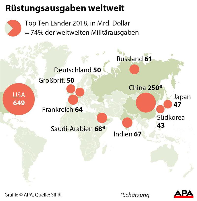 Weltweite Militärausgaben auf neuem Hoch, starker Anstieg in USA und on