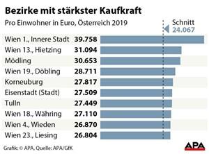 82707f1438806 Kaufkraft in Österreich  Wien fällt auf letzten Platz - Einkommen ...