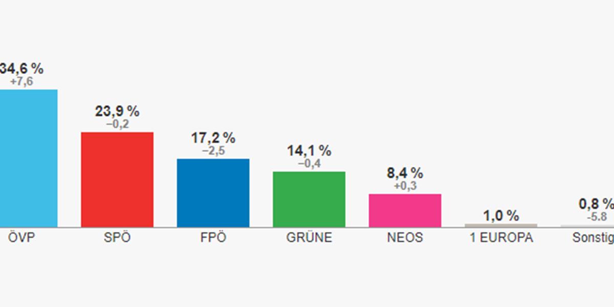 Wahl Oesterreich