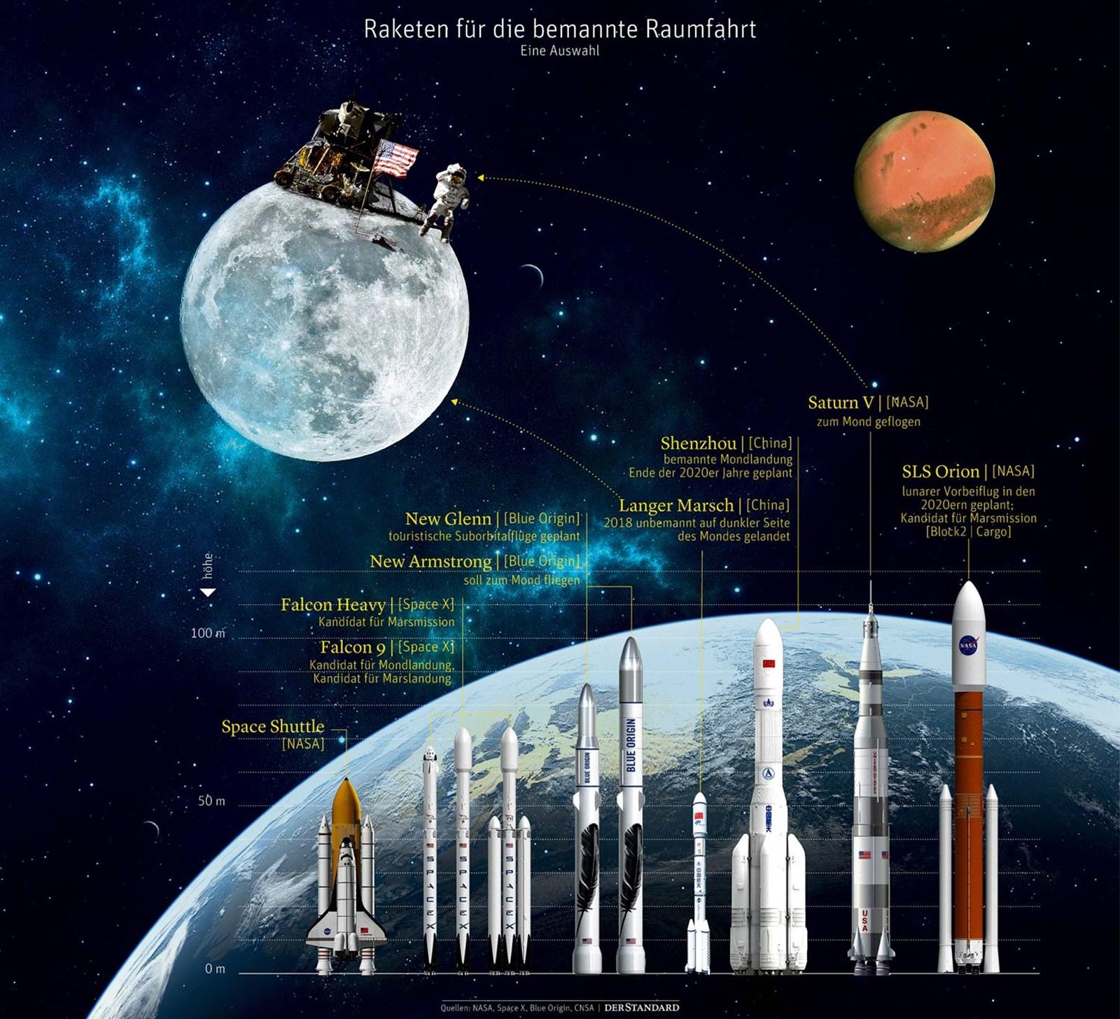 Adieu, Erde! Die Zukunft der Raumfahrt 50 Jahre nach der ersten Mondlandung