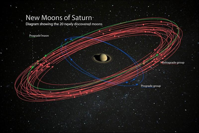 Saturn hat (vorerst) mehr Monde als Jupiter