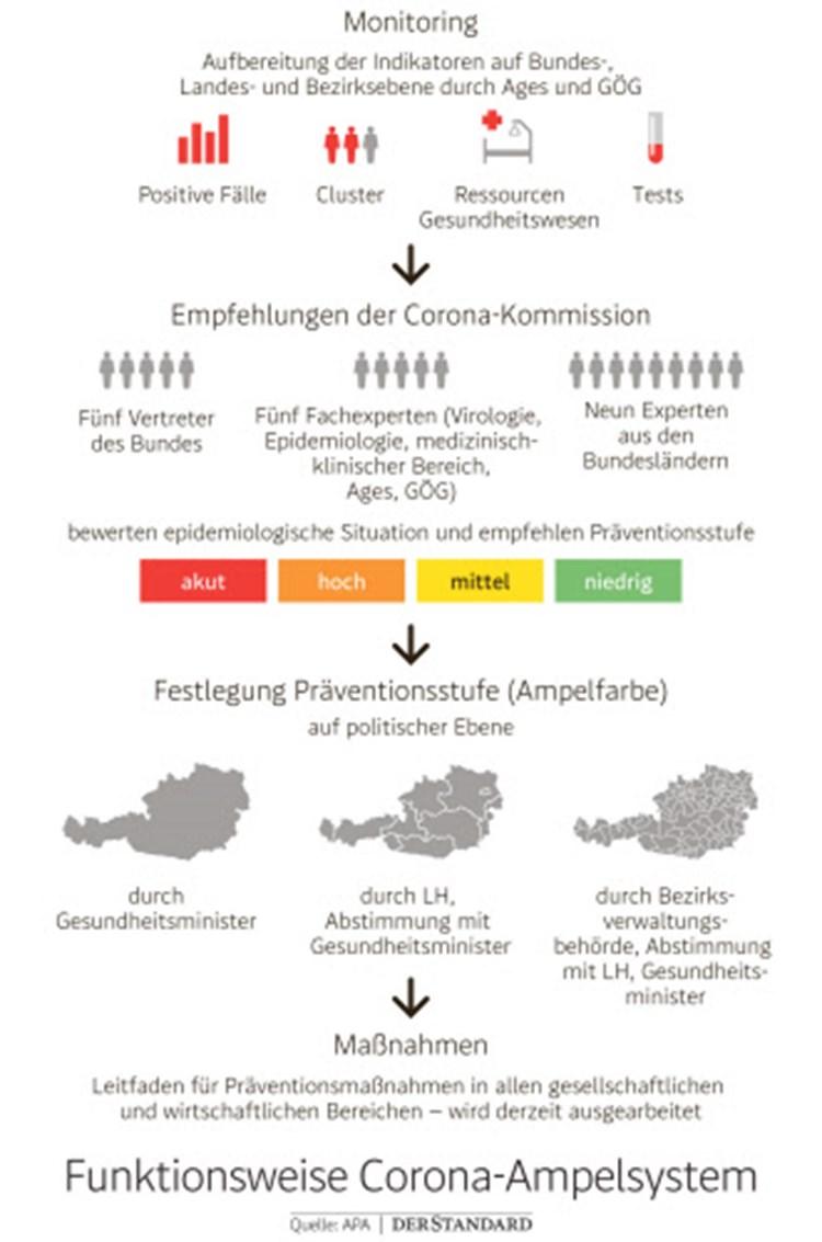 Risikoabwagung Im Sommer Und Herbst Durch Corona Ampel Und Reisewarnungen Coronavirus Derstandard At Panorama