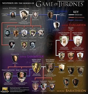 Game Of Thrones Stammbaum
