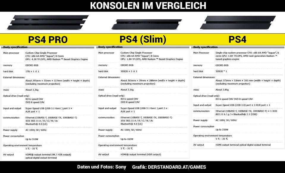 Ps4 Slim Unterschied